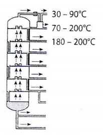 Perhatikan diagram distilasi minyak bumi berikut. Dalam diagram tersebut, jenis fraksi minyak bumi yang dihasilkan pada suhu 70°-200°C adalah… A. LPG B. bensin C. kerosin D. minyak solar E. pelumas